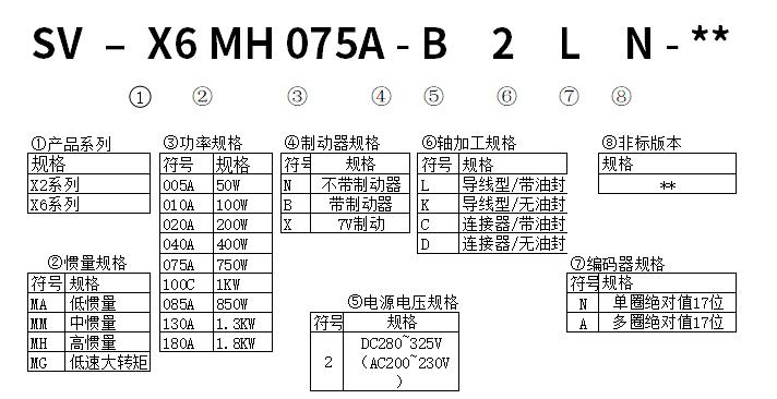 旋转型电机型号分类2