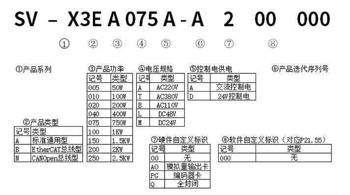 旋转型电机型号分类3